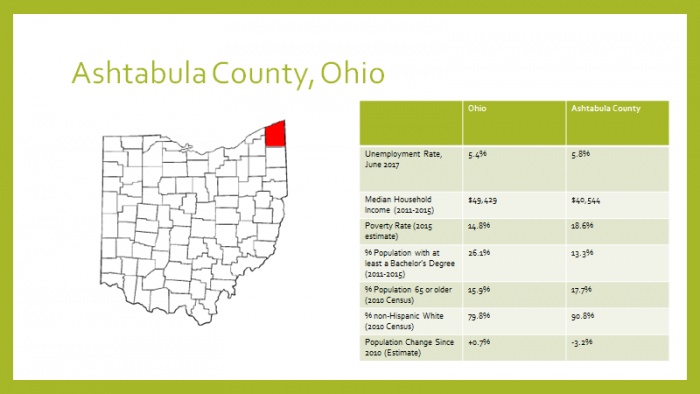 Figure 1: Demographic profile of Ashtabula County, Ohio. The red shaded area on the map represents Ashtabula County's location in the state (USCB 2017).